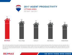 OttawaArea_AgentProductivity_Landscape_December2017