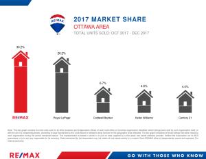 OttawaArea_UnitsCombined_Landscape_December2017